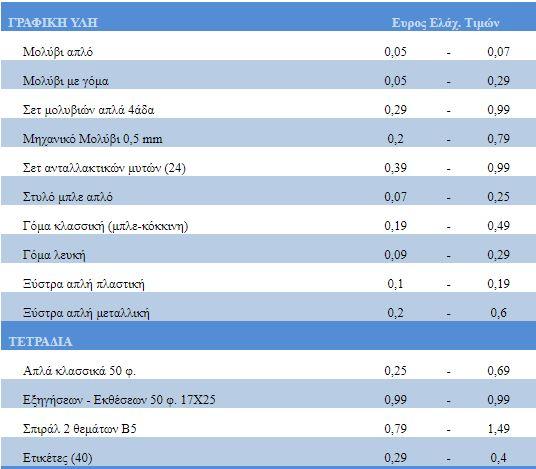 a3330ea724 Πόσο κοστίζουν τα σχολικά είδη και τα προϊόντα στα κυλικεία    left.gr
